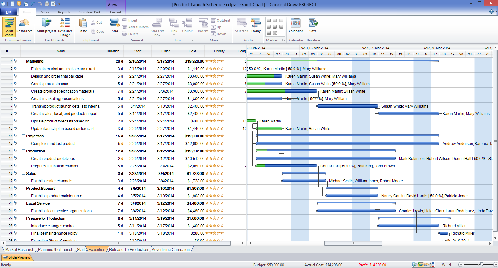 How to Create Presentation of Your Project Gantt Chart ...