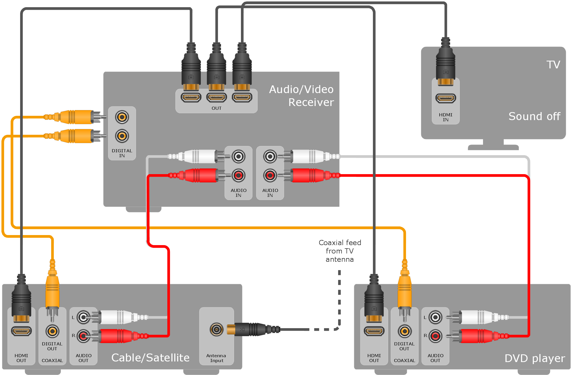 audio & video connections | how to use house electrical plan software |  audio & video connector types | diagram home audio system  conceptdraw.com