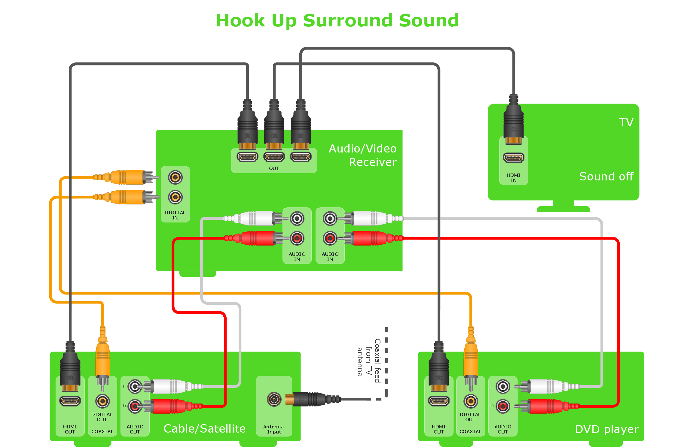 Hookup diagram Home entertainment system with surround sound audio and video interfaces and connectors libraries, templates  at n-0.co