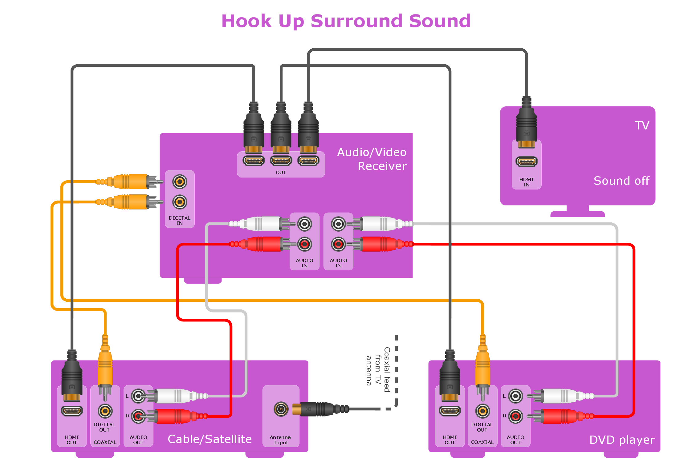 Audio and Video Connectors solution as part а this software includes  sockets and plugs professional-looking vector stencils and several samples.