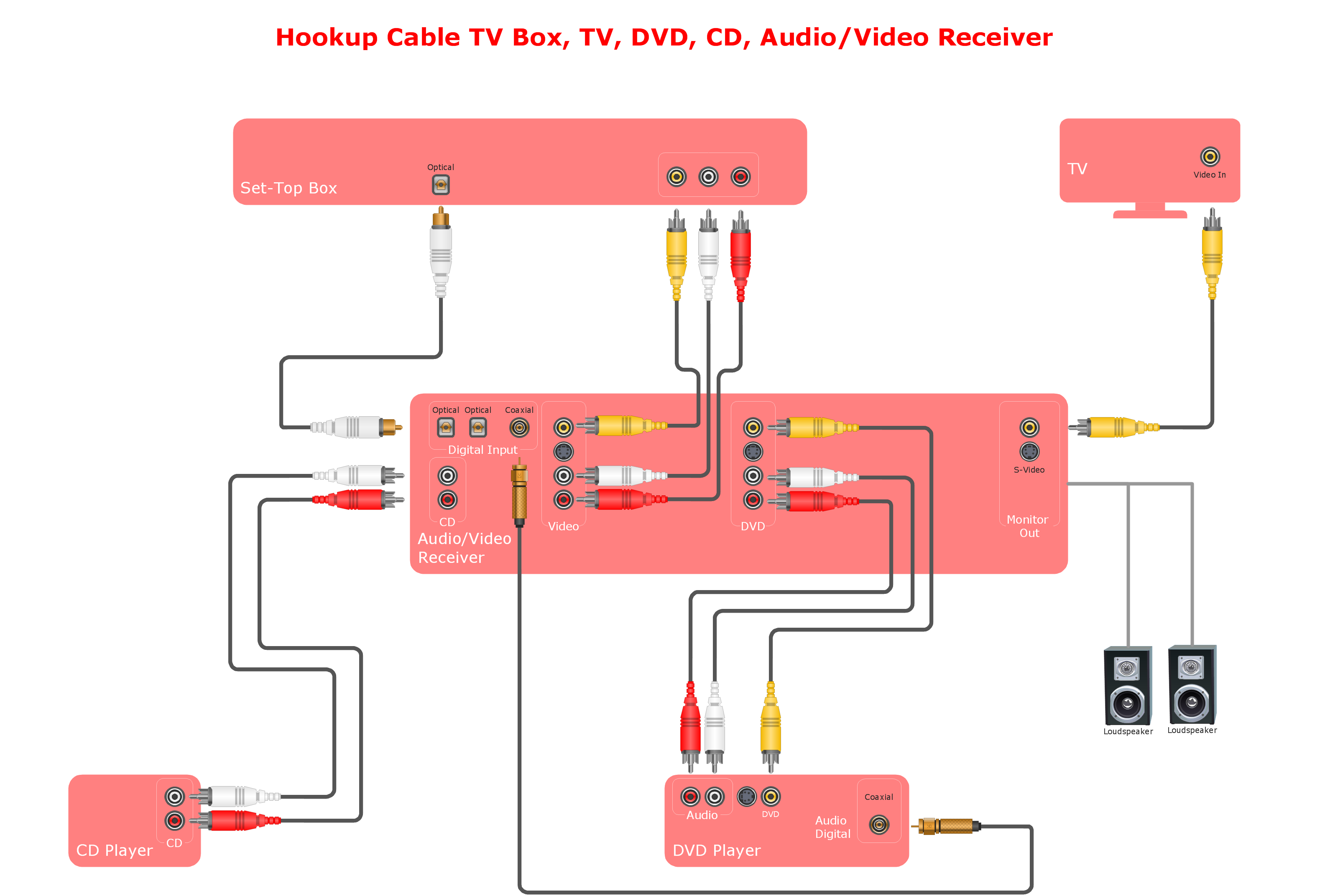 Hookup drawing Stereo audio visual entertainment system audio and video connections explained audio visual connectors electrical outlet wiring diagram video at eliteediting.co