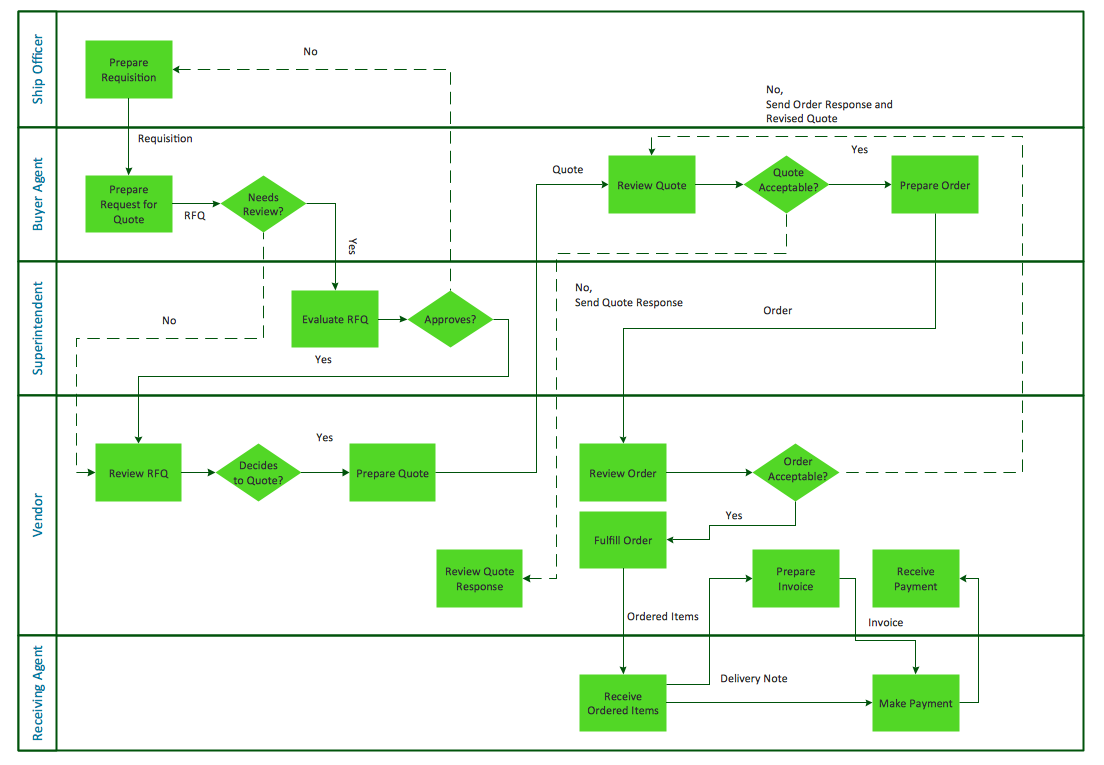Horizontal cross-functional flowchart sample - Trading process diagram