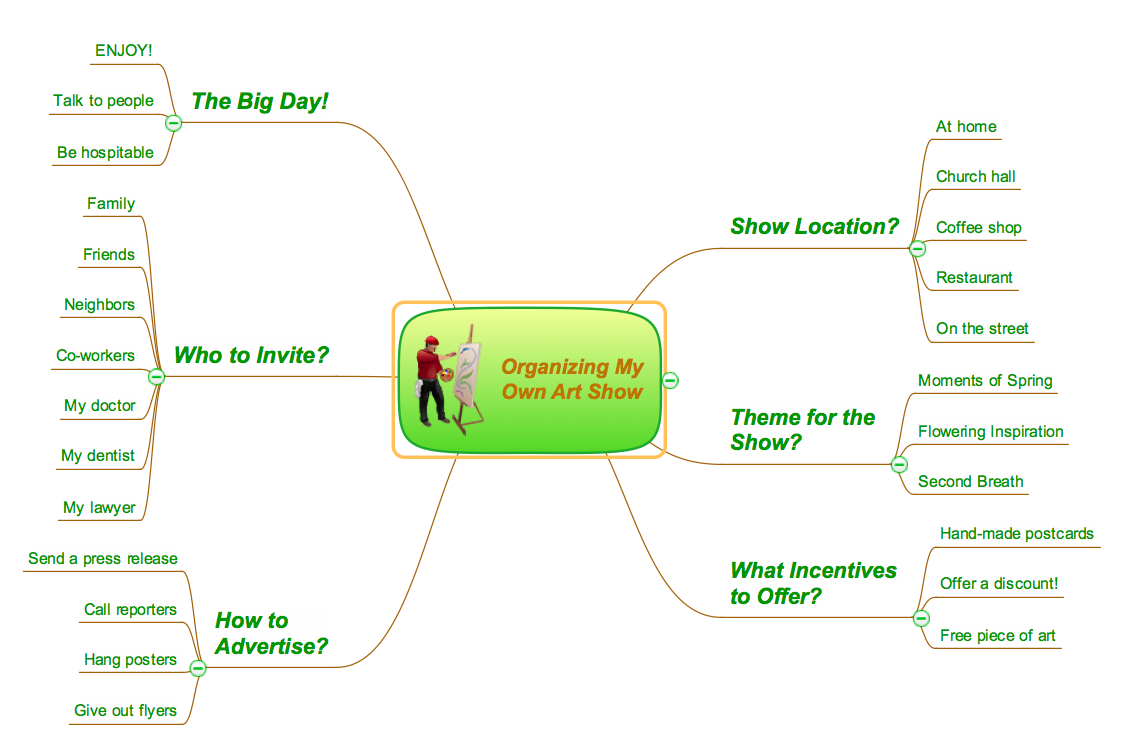 ConceptDraw MINDMAP v10 business productivity example -  Organizing my own art show