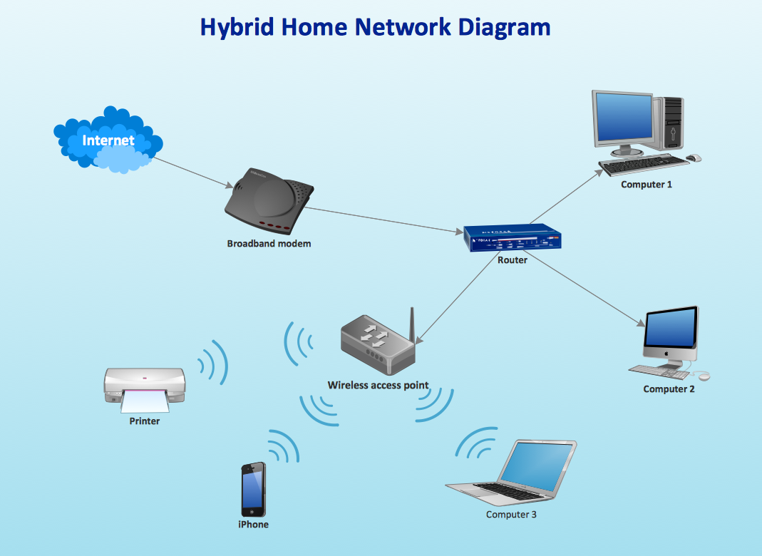 Hybrid ethernet router wireless access point network diagram how to create network diagrams conceptdraw pro is an advanced home network diagram examples at n-0.co
