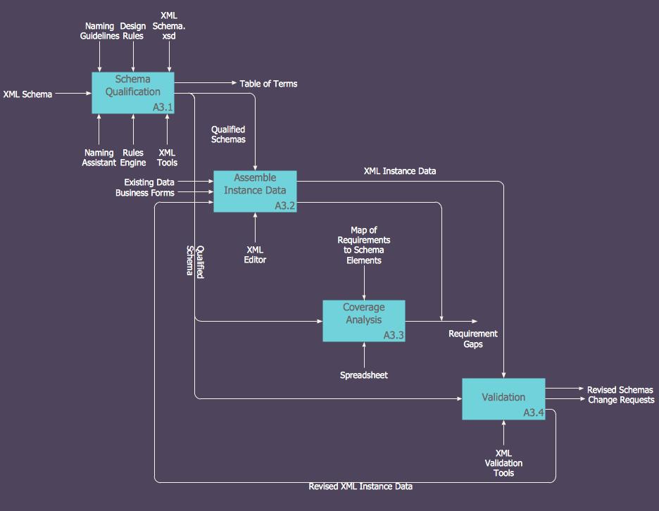 IDEF0 model diagram