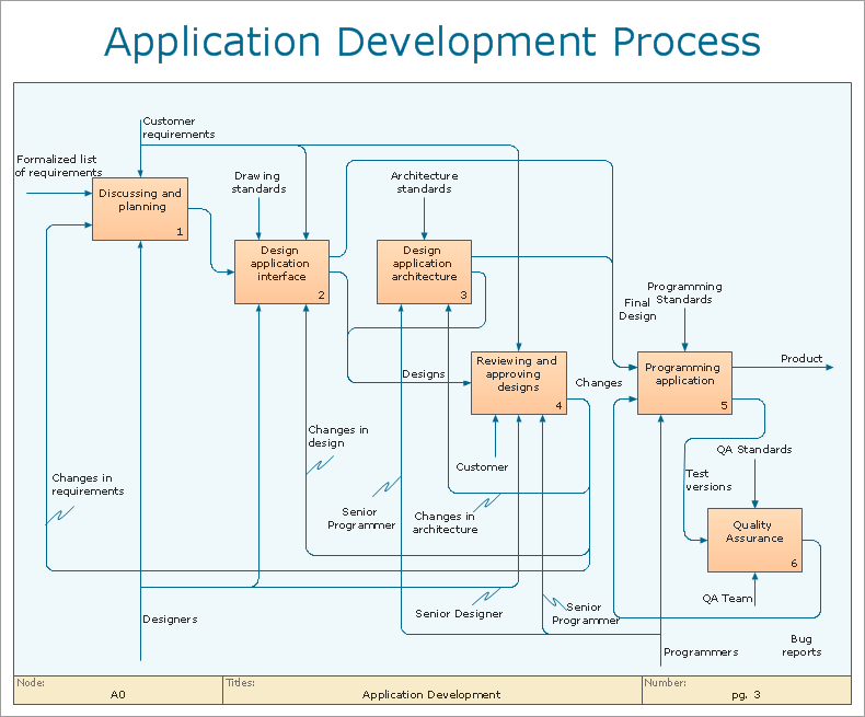 IDEF0 application development process description example