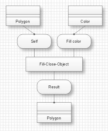 Idef4 standard diagrams of objects creation come into diagrams of types and describe possible situations at composition of ties between created objects ccuart Choice Image