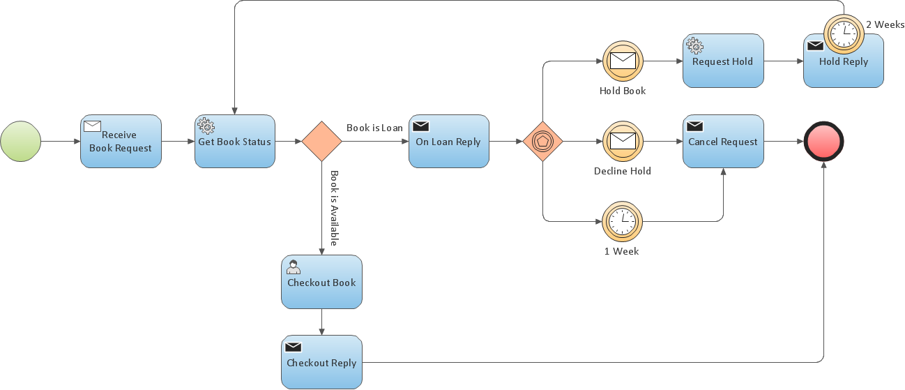business process modeling with conceptdrawinternal  private  business process model diagram bpmn     booking