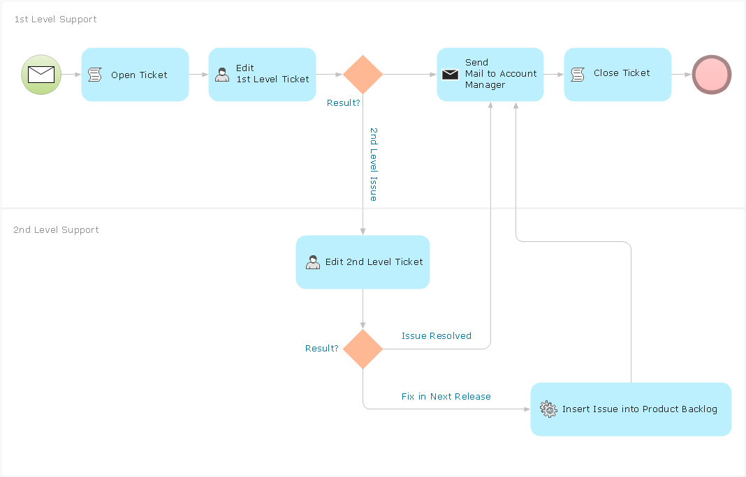 Internal (private) business process diagram BPMN 2.0 - Trouble ticket system