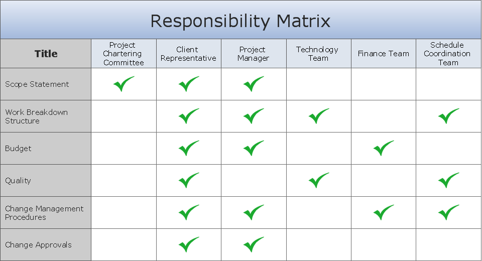 Involvement matrix - Distribution of responsibility - Business Diagram