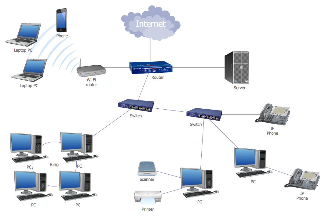 Office Network Setup Diagram - ~ Wiring Diagram Portal ~ •