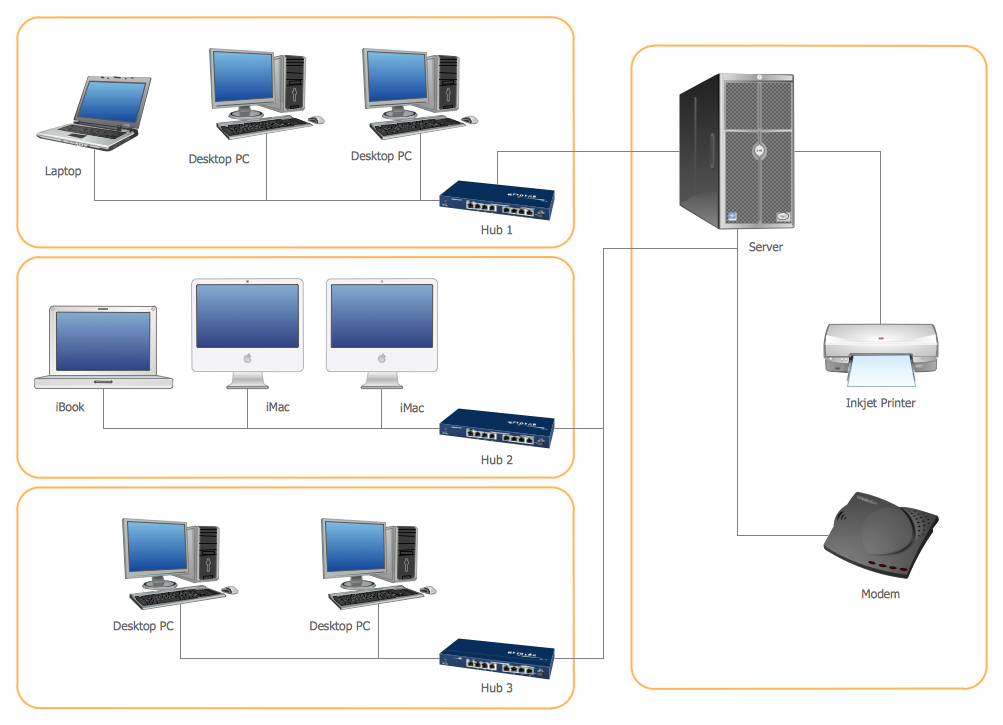 LAN Diagrams | Physical Office Network Diagrams | Diagram for LAN
