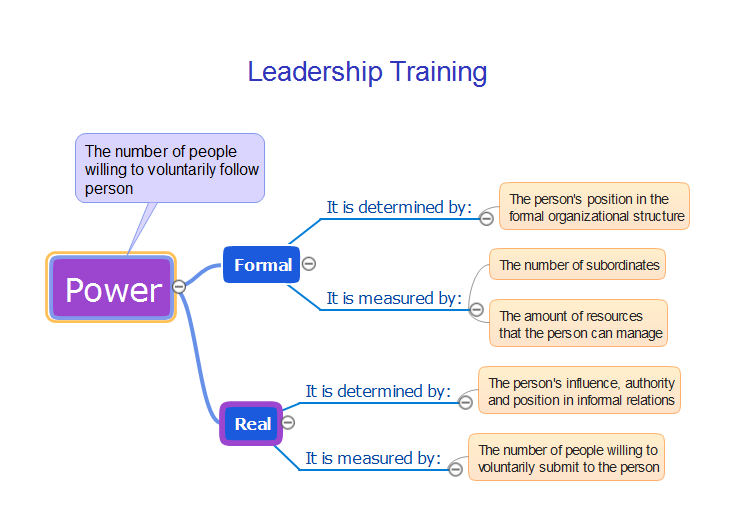 Leadership Training Influence