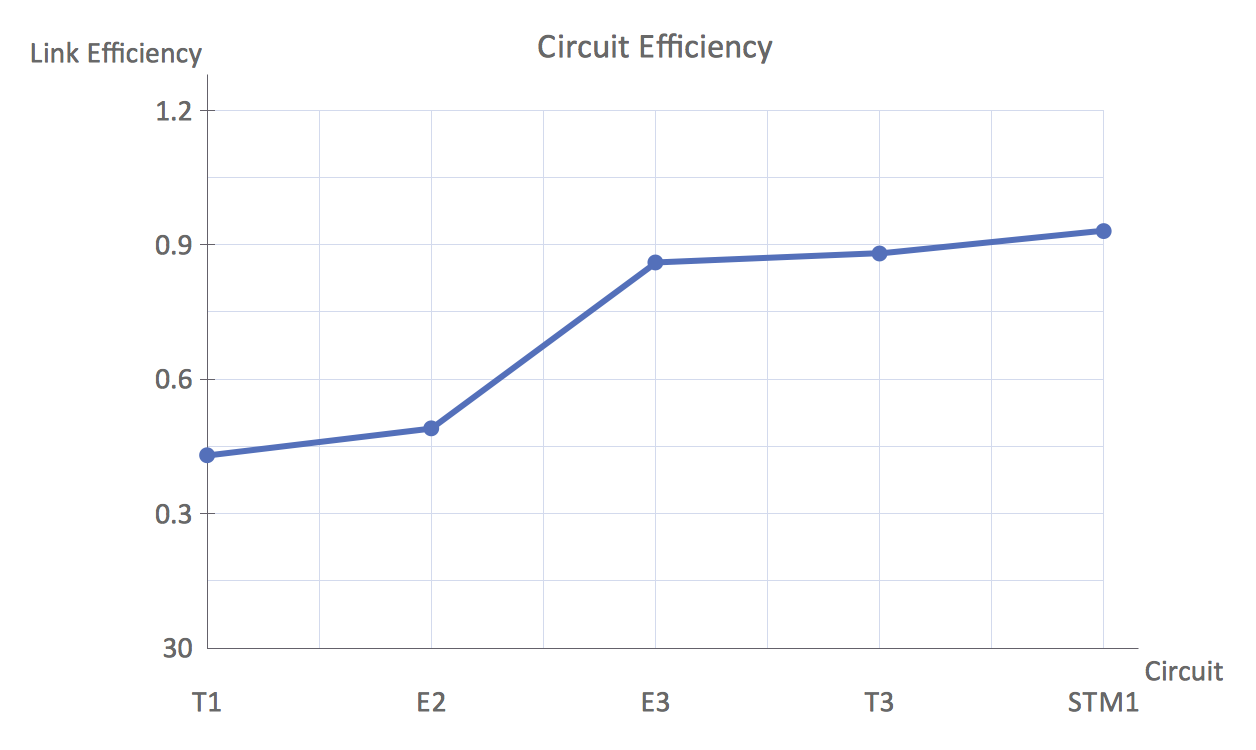 Line chart example - Circuit efficiency Erlang B