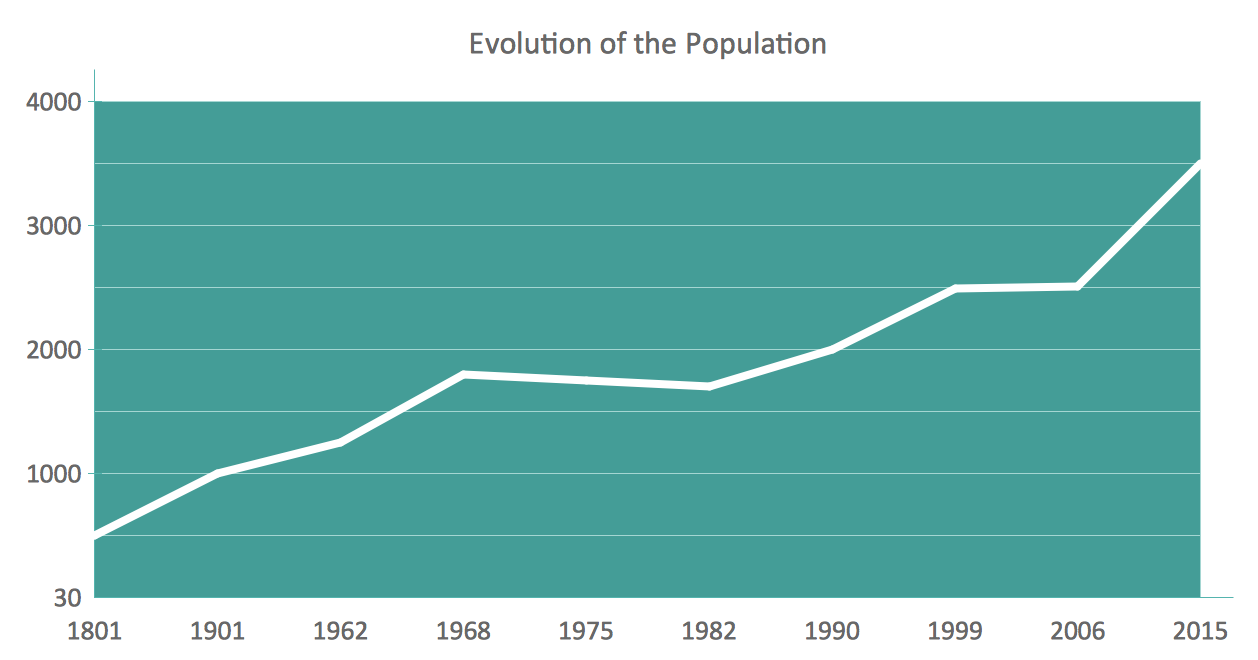 Line chart example - Evolution of the Population