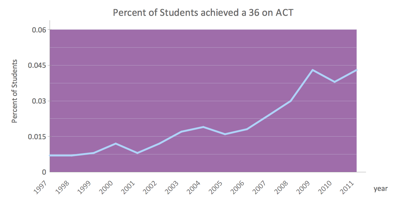 Line chart example - Percent of students achieved a 36 on ACT