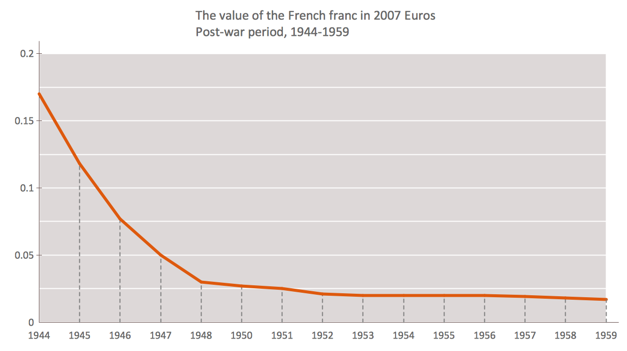 Line chart example - The value of the French franc in post-war period