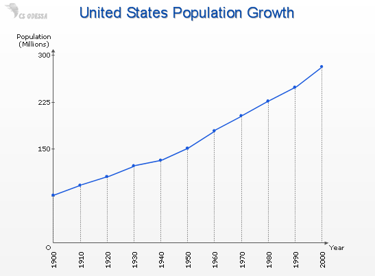 Line chart - US population growth