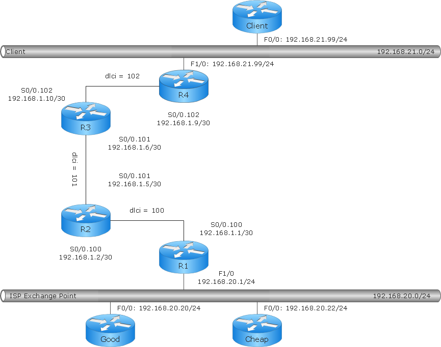Cisco network diagram - Logical network connections