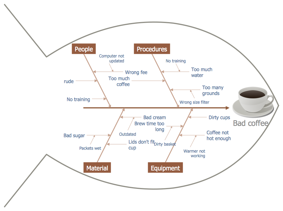 fish bone diagram