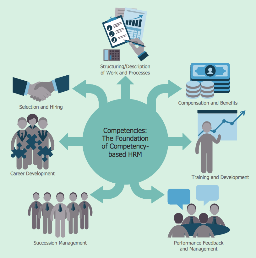 how to create a hr process flowchart using conceptdraw pro   types    human resource management