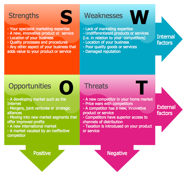 Good SWOT Matrix