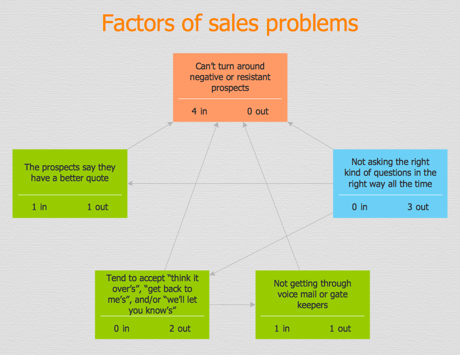 PROBLEM ANALYSIS.<br>Relations Diagram *