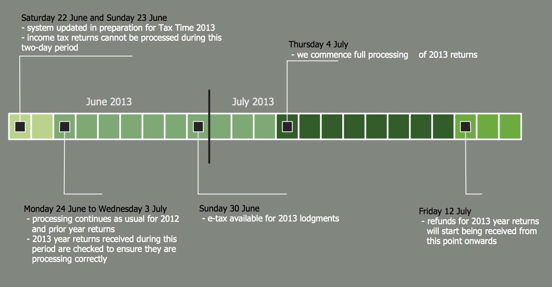 Timeline Diagrams *