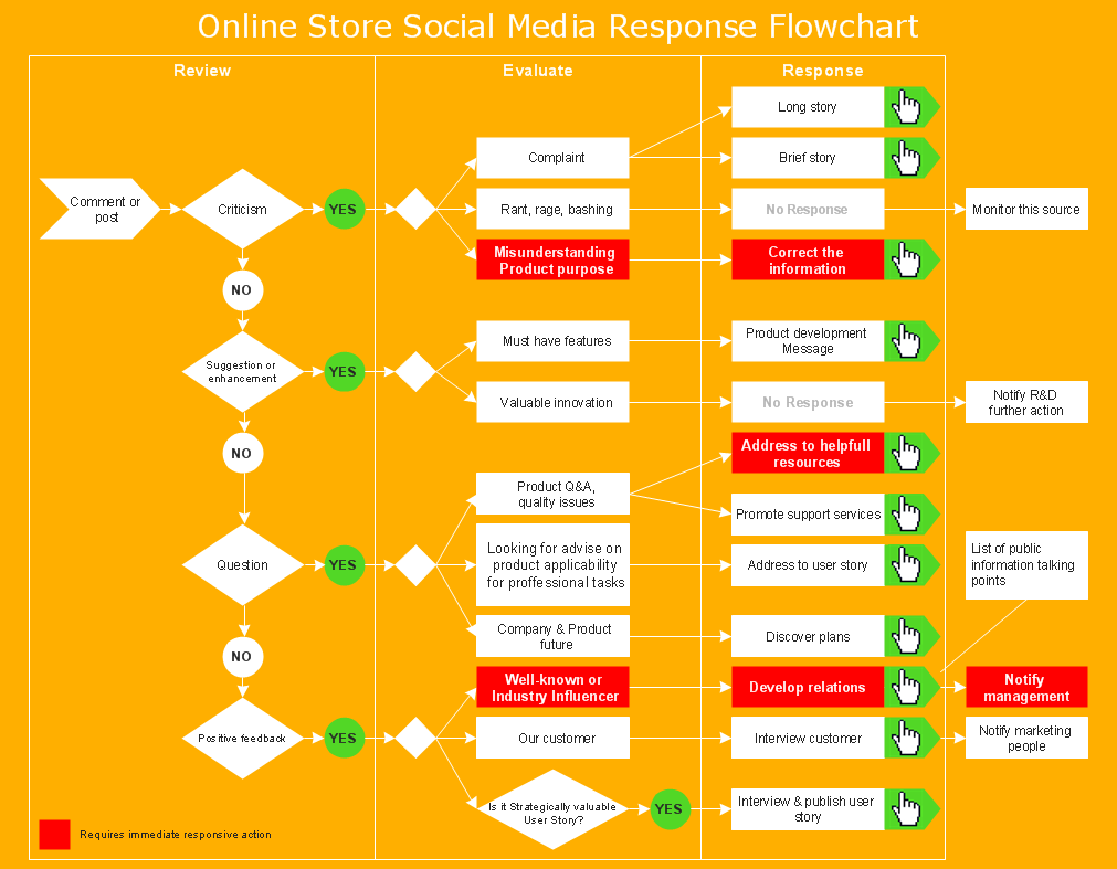 swim lane diagrams   cross functional flowchart   create workflow    social media response   online store social media response flowchart