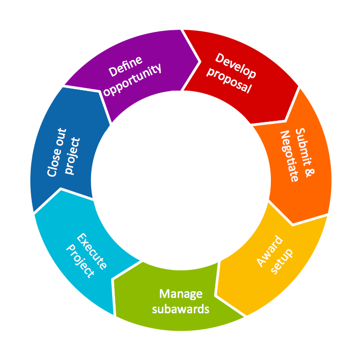 3 Circle Cycle Diagram Template Manual Guide