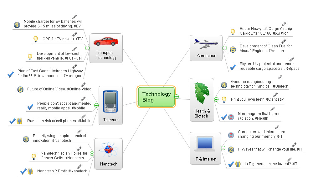 Mind map presentation - Technology blog