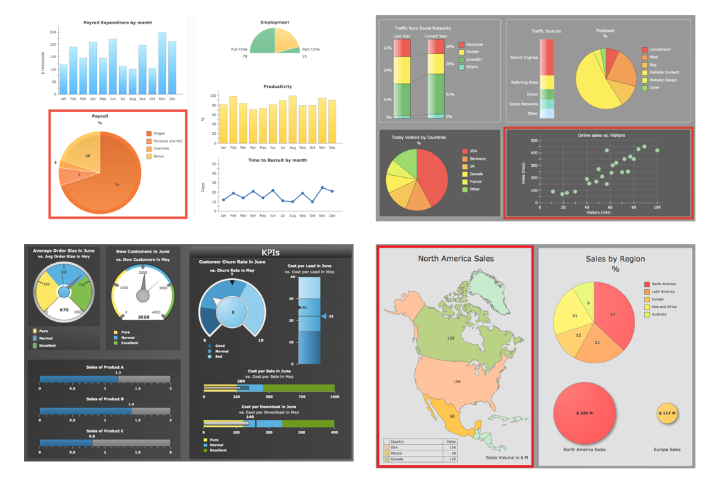 Making Dashboards