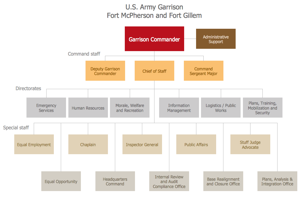 Organization Chart *