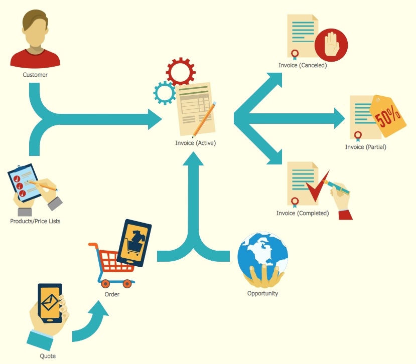 sales process - Design Flow Chart Online