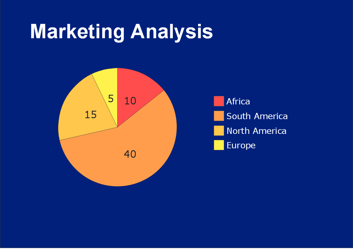 Flowchart Example Flow Chart of Marketing Analysis – Market Analysis Example