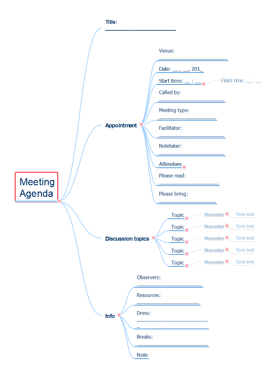 Meeting Agenda Map