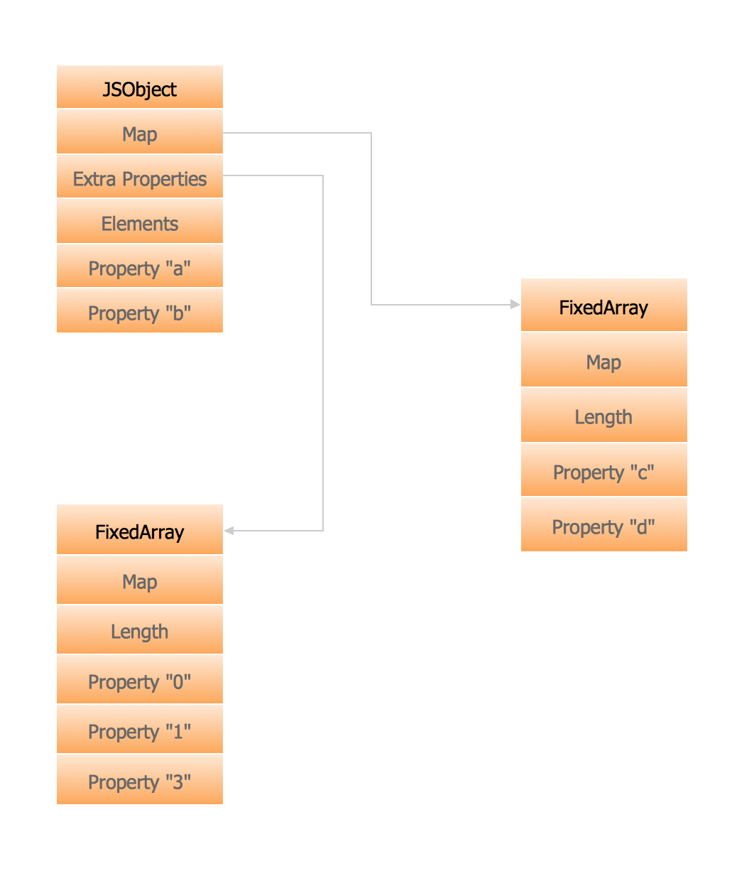 Memory Object Diagram Uml Design Elements This Example Created With Conceptdraw Pro Diagramming And Vector