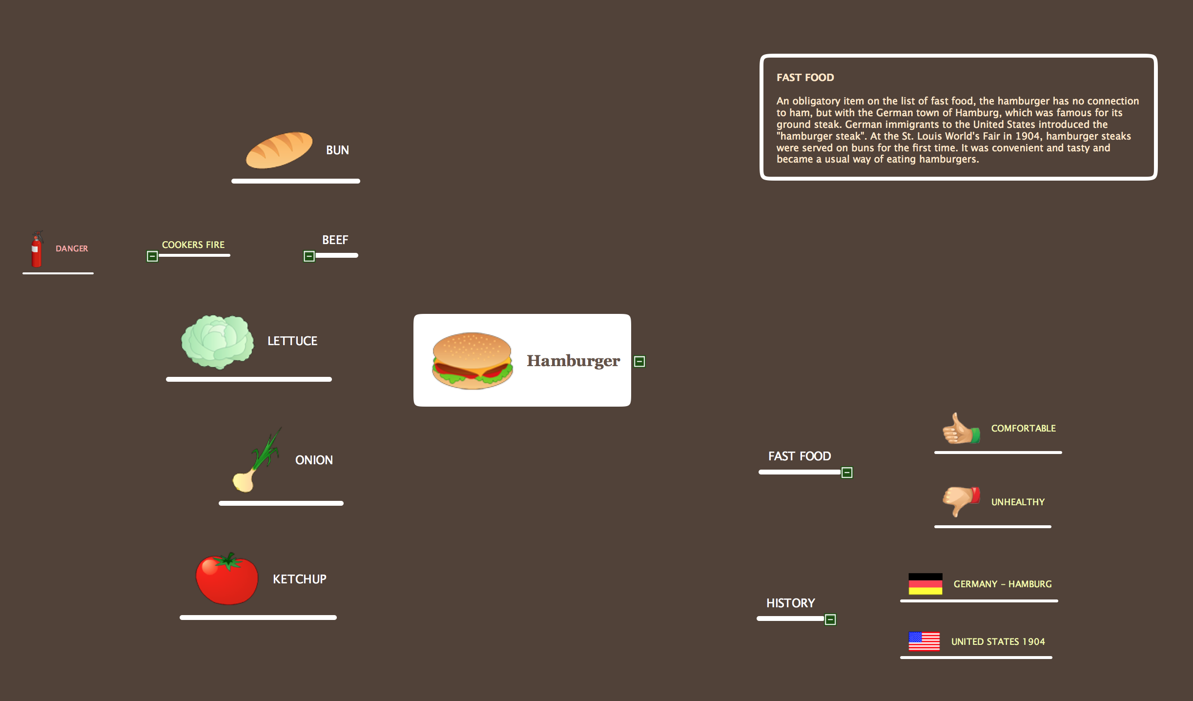 Mind Map Food *