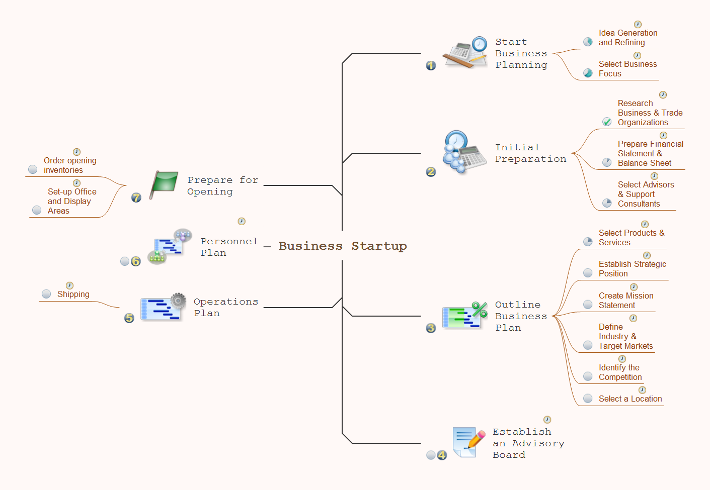 Mind map presentation - Business startup