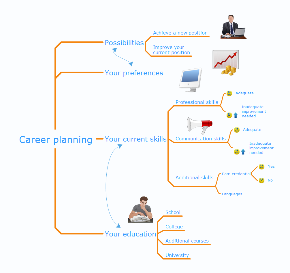 Mind map presentation - Career planning