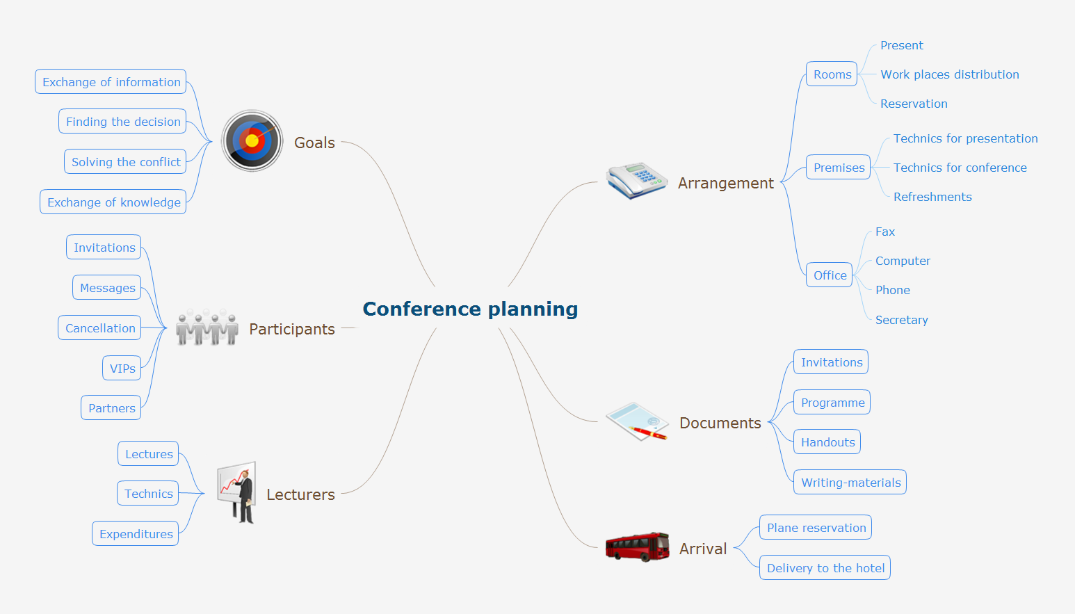 Mindmap presentation - Conference planning