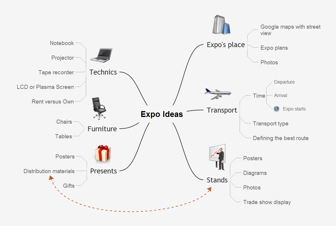 Mind map presentation - Expo ideas