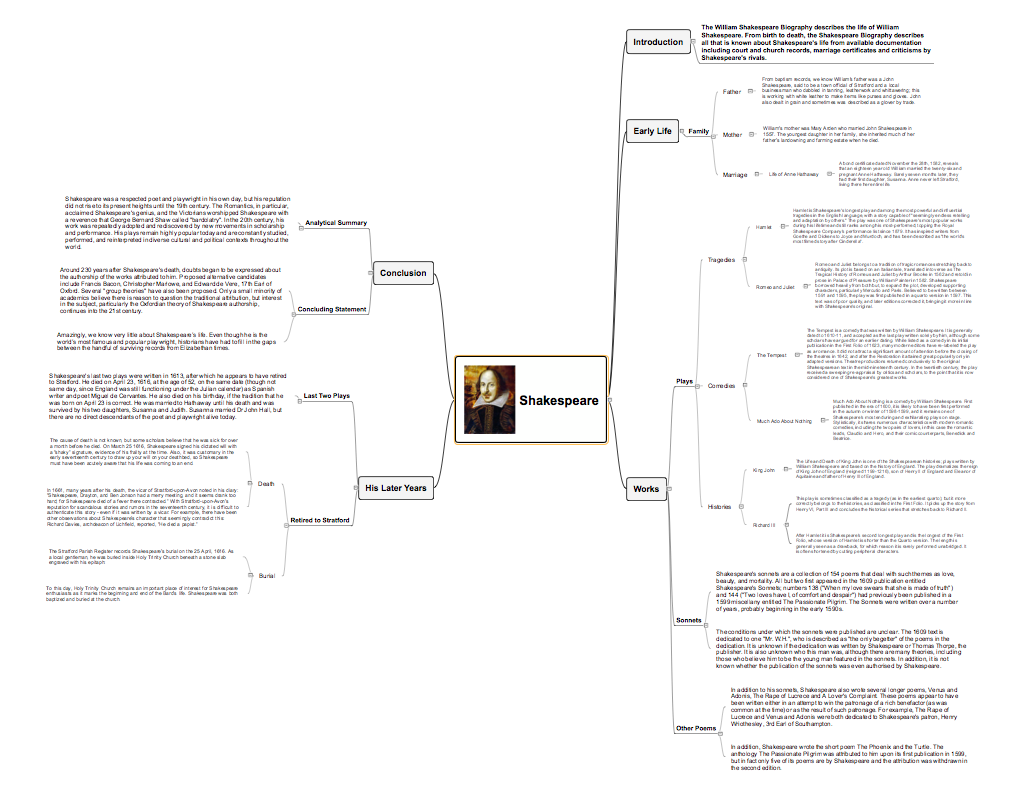 Mind map presentation - Shakespeare