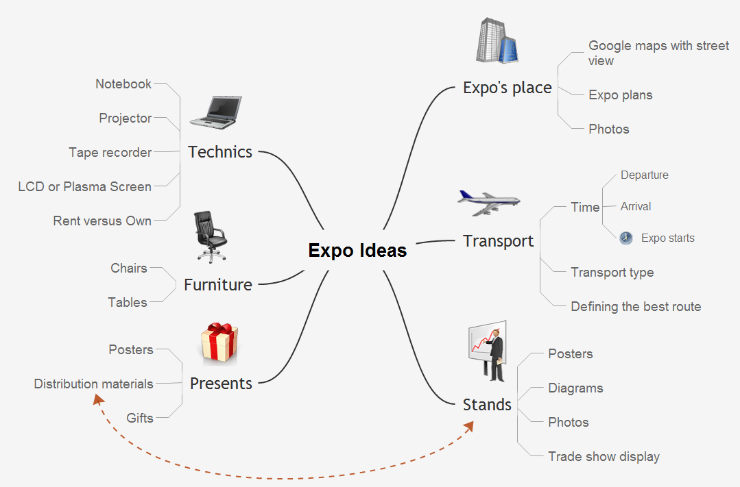 The Mind Map Evernote Possibilities *