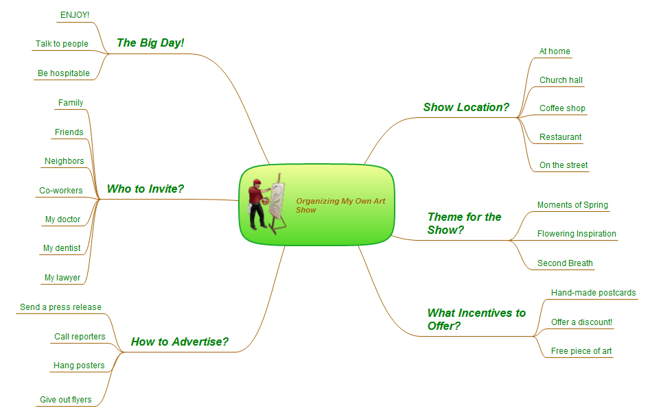 Evernote Exchange. Mindmap - How to organize your own art show