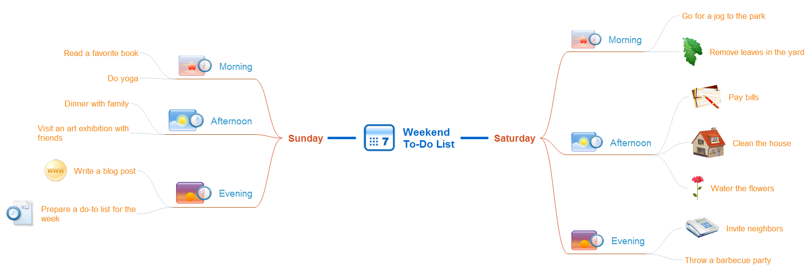 Mindmap - Weekend to-do list