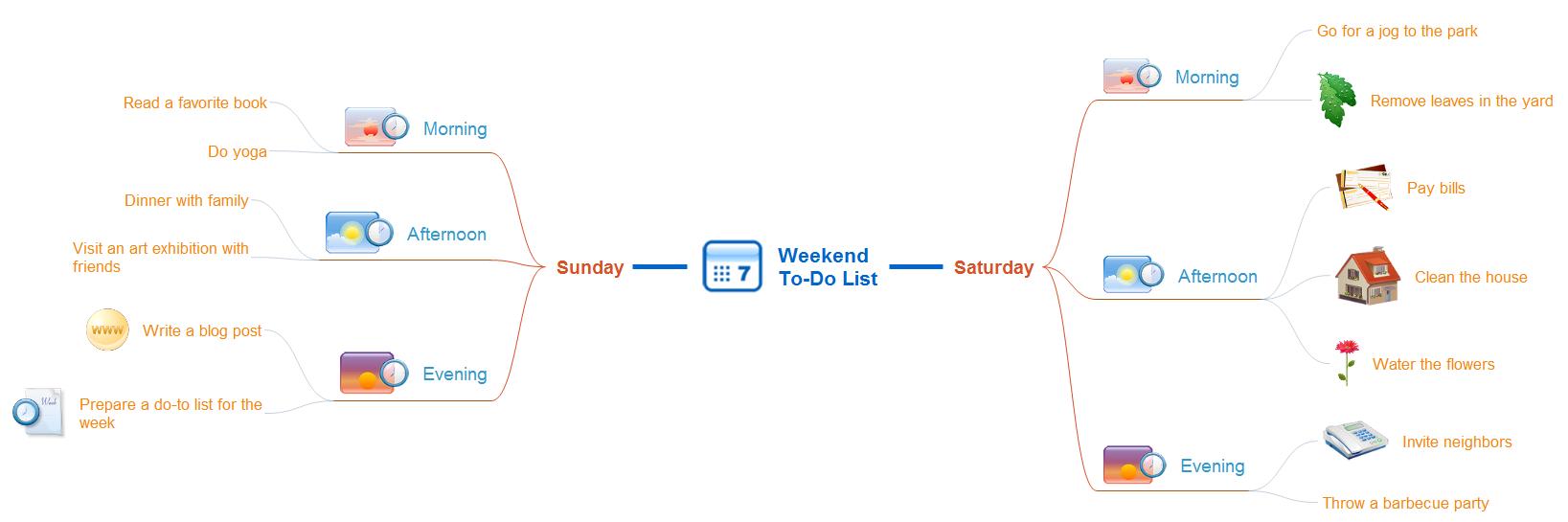 Mindmap - Weekend to-do list