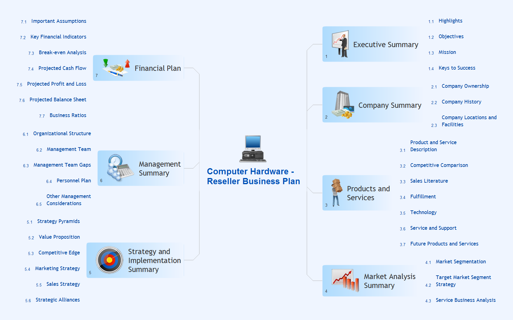 Mindmap presentation - Computer reseller business plan
