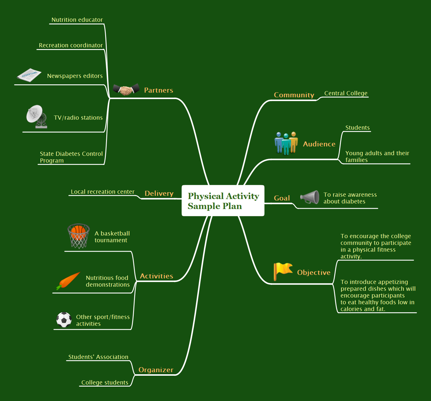 Mindmap presentation - Physical activity plan