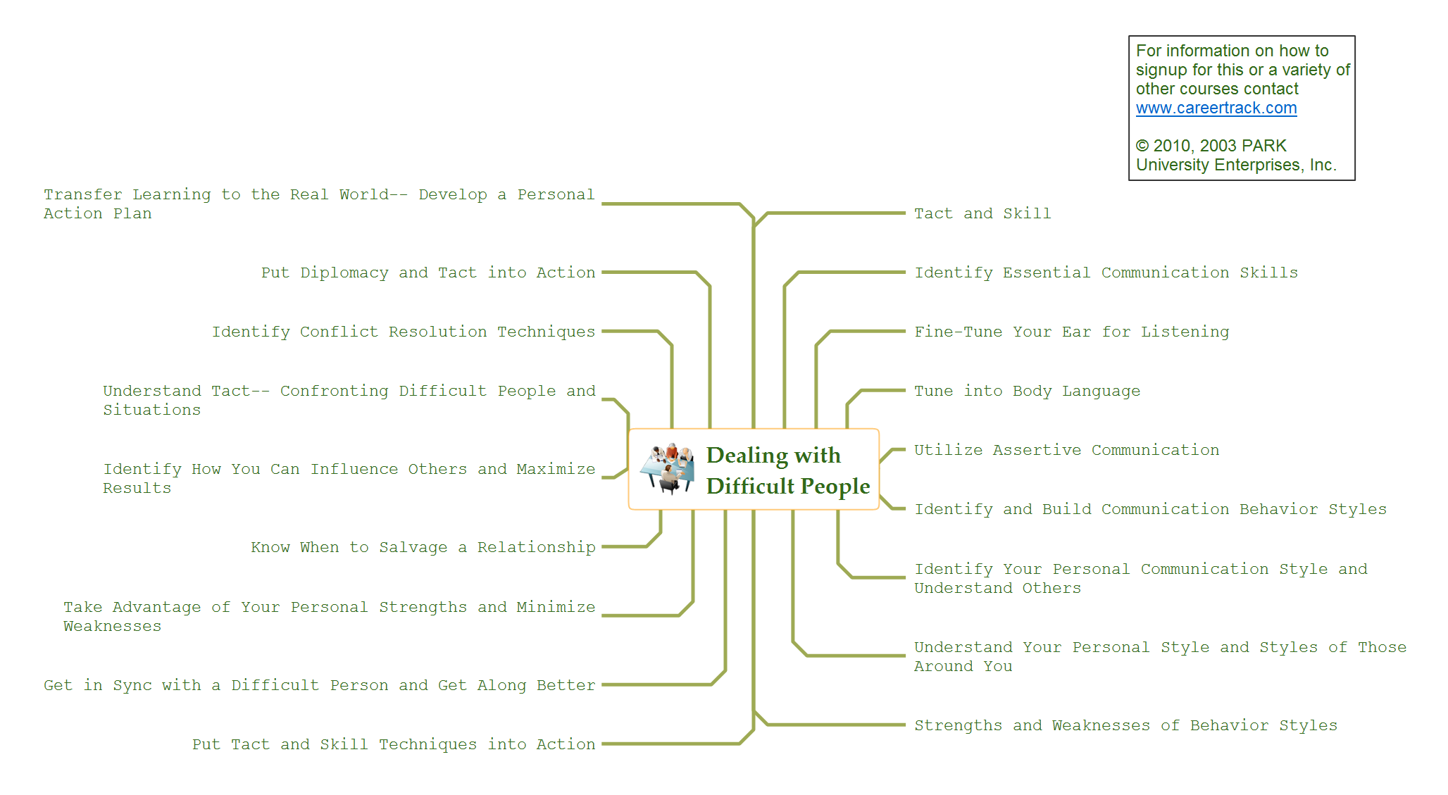 Mindmap presentation - Pryor - Dealing with difficult people